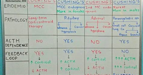 Medicowesome: Cushing's Syndrome: A Quick Review