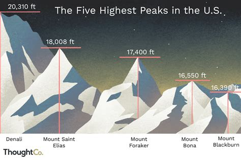 The Highest Peaks in the United States