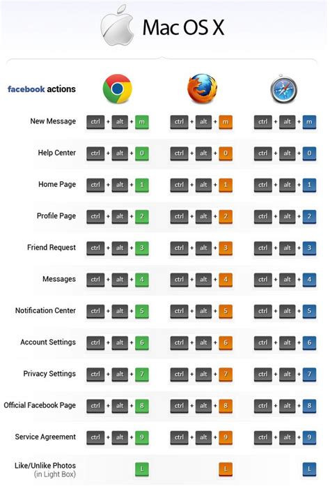 All The Facebook Shortcuts You Will Ever Need | Keyboard