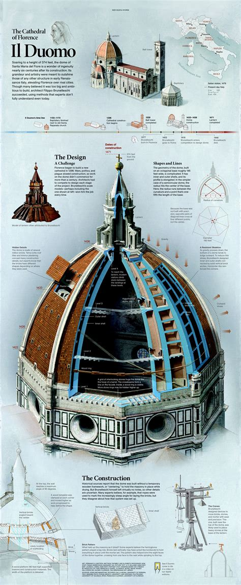 Building the Duomo | National Geographic Society