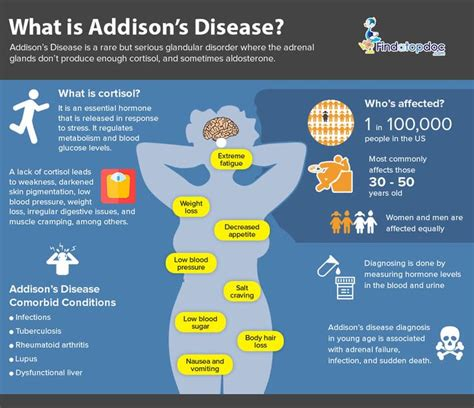 Image result for addison's disease | Addisons disease